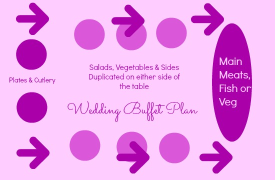 wedding buffet plan
